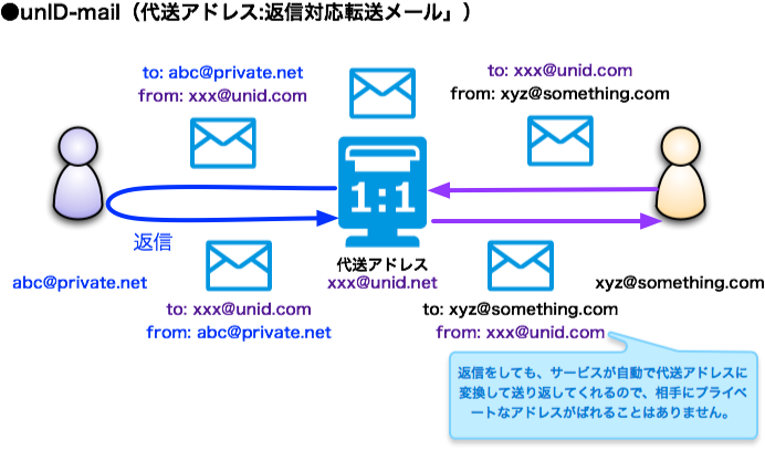 転送 ばれる メール bccでの返信方法・注意すること・返信は見えるのか|全員/マナー